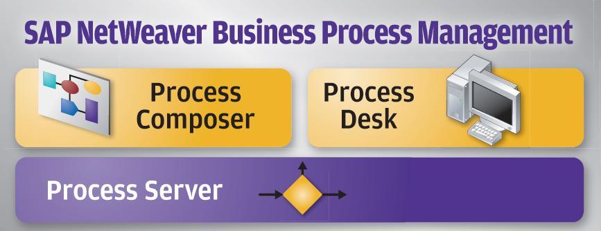 SAP_BPM_schema
