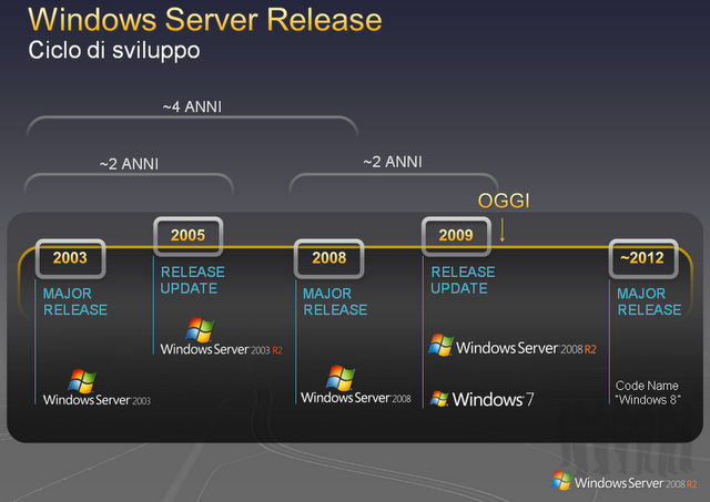 windows-server-release