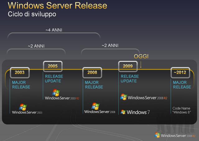 windows-server-release