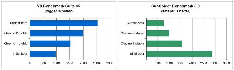 Google Chrome Comparison v8