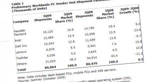 Acer devient n°2 des constructeurs de PC, derrière HP et devant Dell