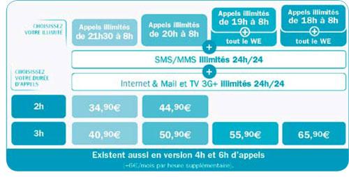 bougyes-telecom-neo3-forfait-prix
