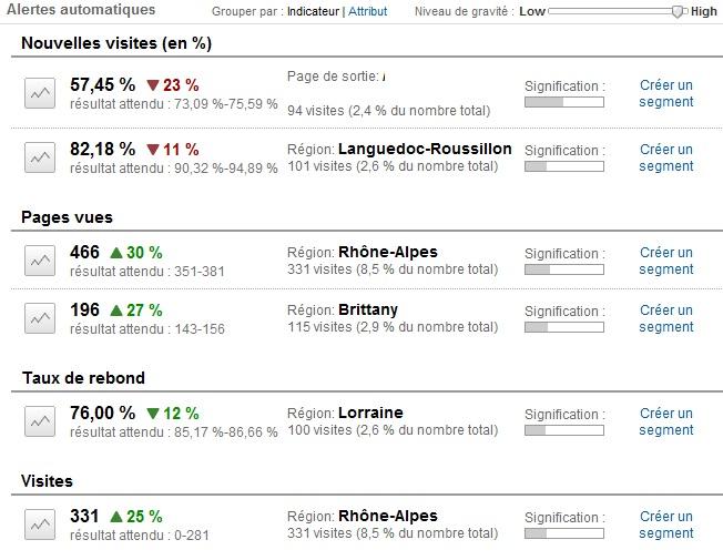 google_analytics_alertes_automatiques