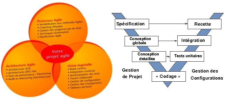 methodes_agiles_projet_V