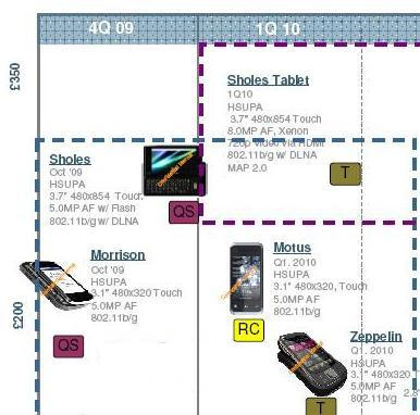 motorola_roadmap