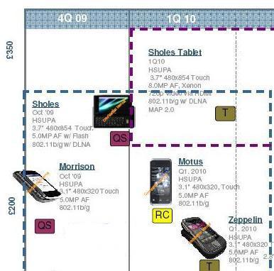 motorola_roadmap