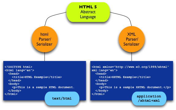 html5-serializations