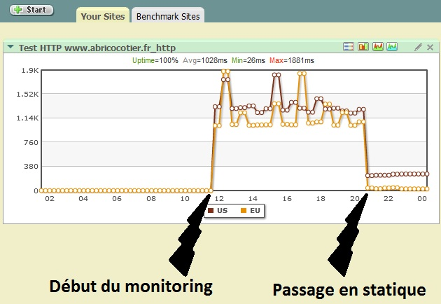 monitoring_abricocotier_home