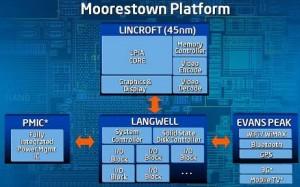 Avec Moorestow et Medfield, Intel se lance dans la bataille contre les processeurs ARM
