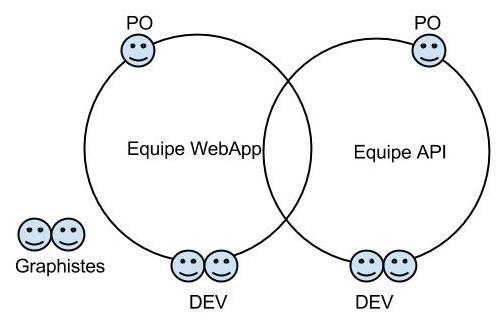 API-fication des équipes projet