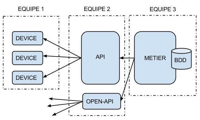 Stratégie d'API