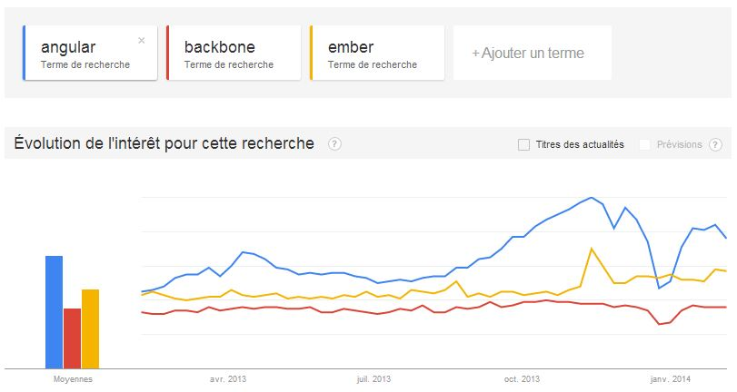 angular vs backbone vs ember