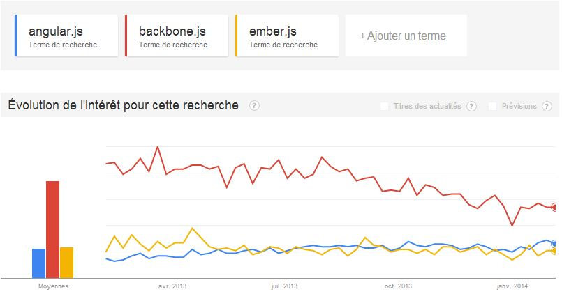angularjs vs backbonejs vs emberjs DOT JS