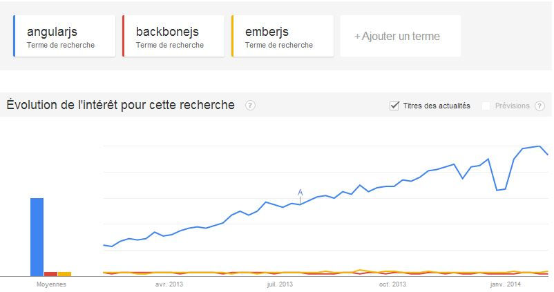 angularjs vs backbonejs vs emberjs