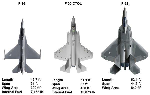 f16-f35-f22