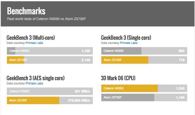 benchmark celeron n3050 vs atom z3735