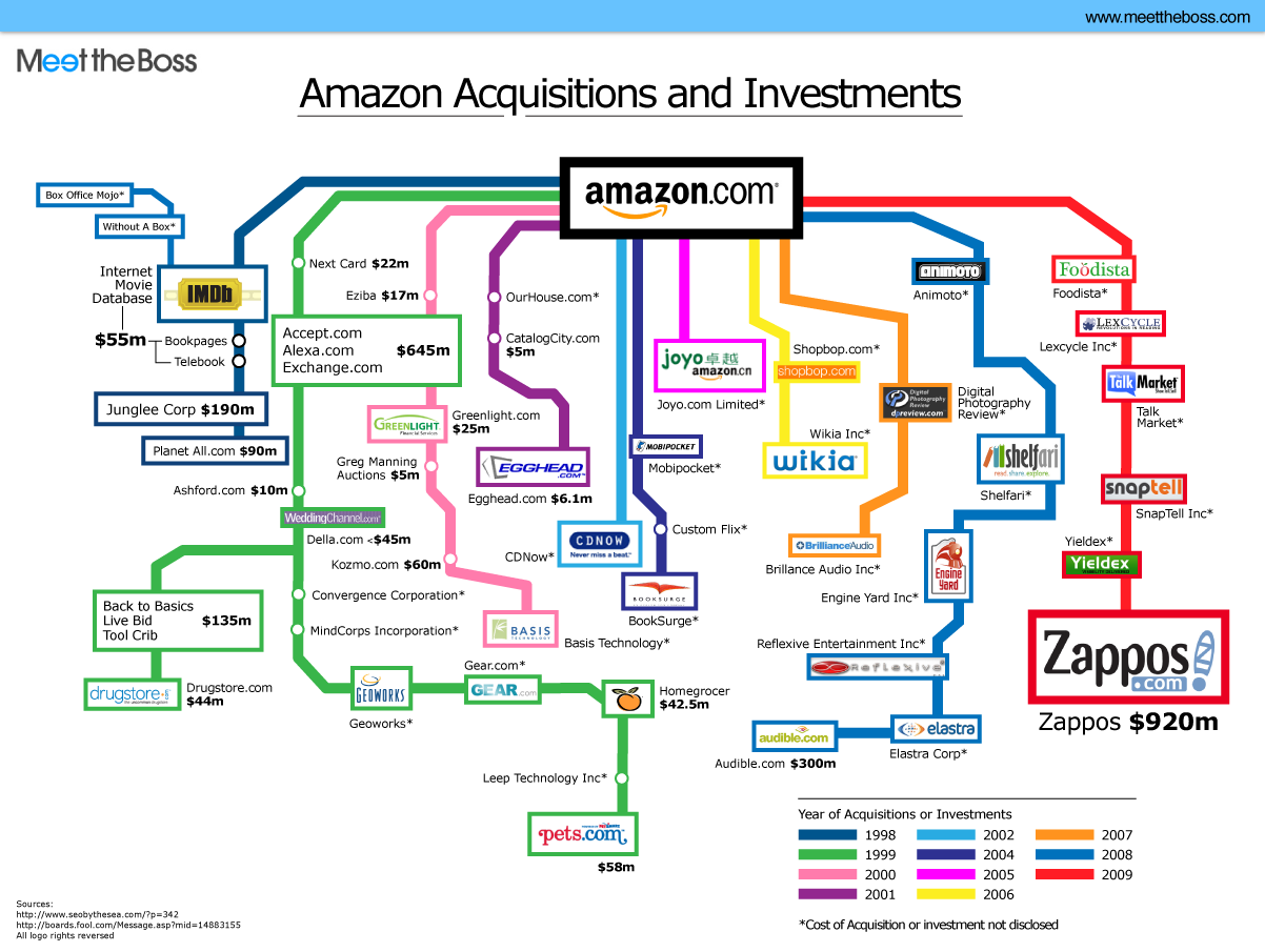 Amazon Acquisitons