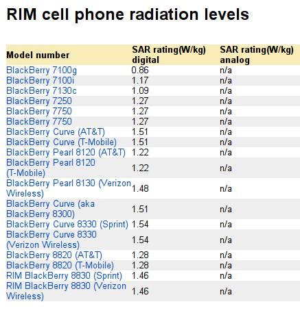 Téléphones portables RIM