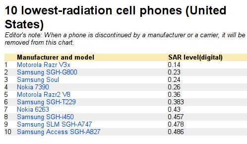 Téléphones portables les moins dangereux