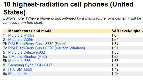 Téléphones portables les plus dangereux