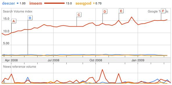 Google Trends : Deezer, Imeem, Seeqpod