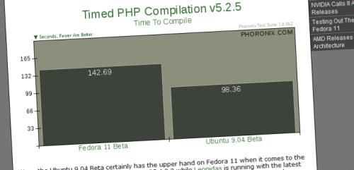 Comparaison performance Ubuntu 9.04 vs Fedora 11