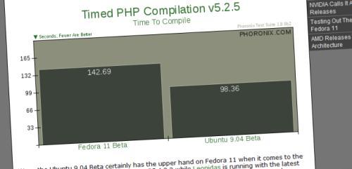 Comparaison performance Ubuntu 9.04 vs Fedora 11